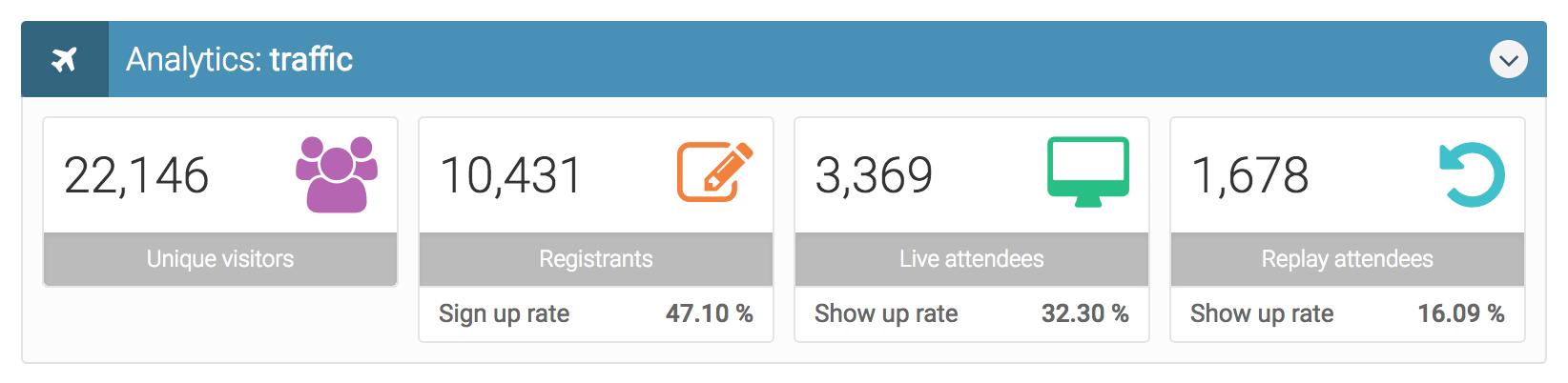 everwebinar traffic analytics