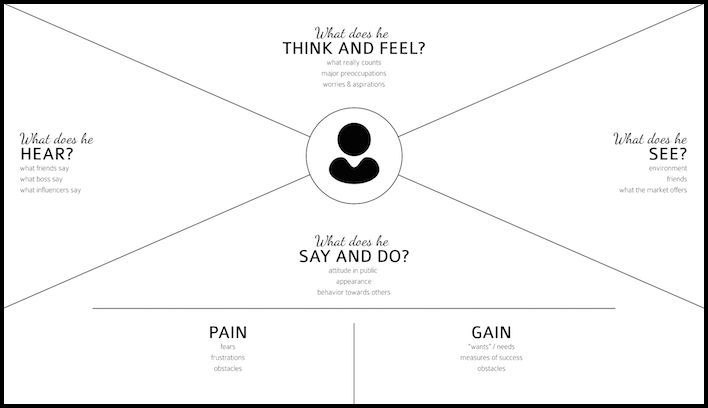 David Aston Empathy Map