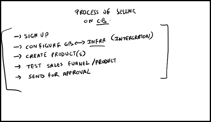 Rito's Doodle of the FSO Selling process.