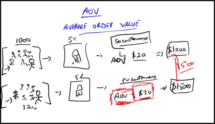 Increase Average Order Value Doodle