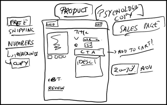 Shopify Product Page Description hacks doodle