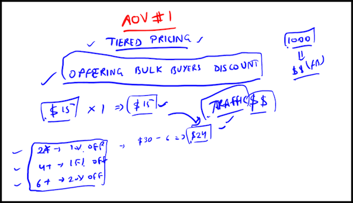 Shopify Tiered Pricing Doodle