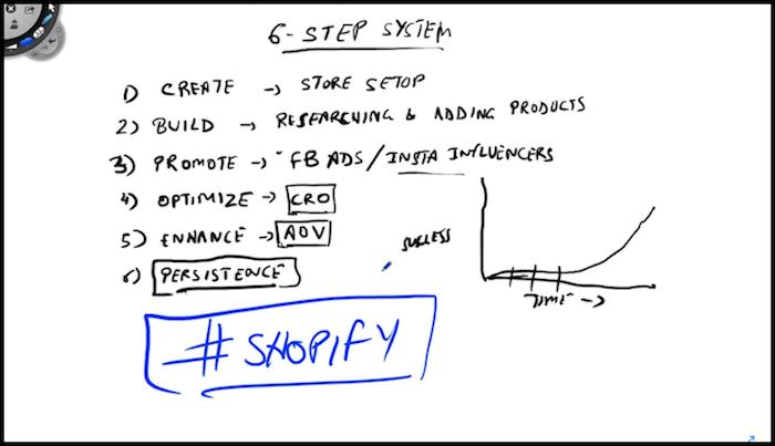 6-Step Shopify Store System Doodle