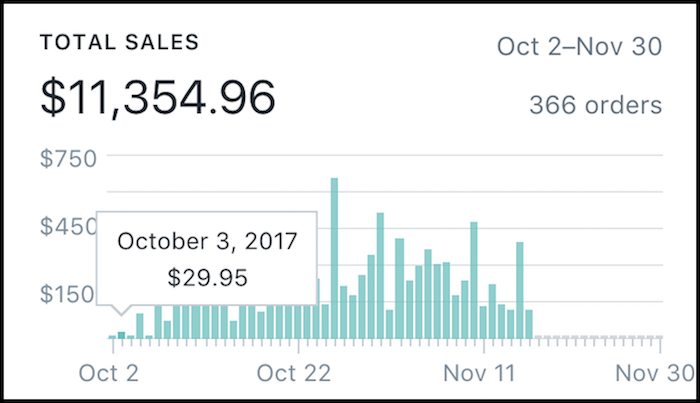 Common Panda Sales 11k Shopify Tutorial