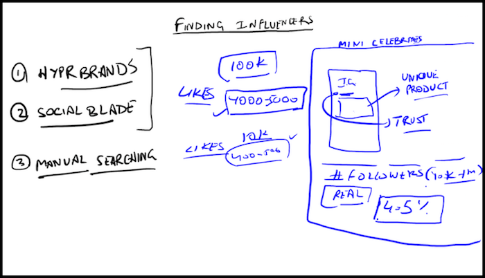 Finding Influencers for Influencer Marketing