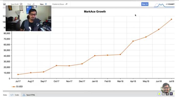 MarkAce Growth