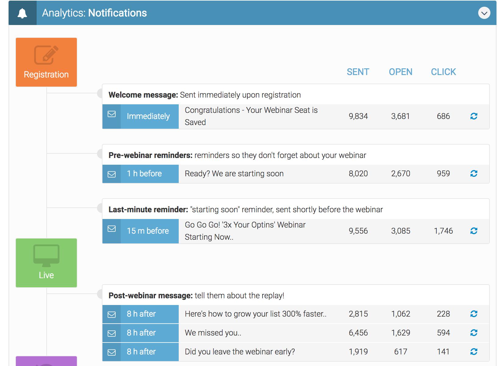 everwebinar email stats