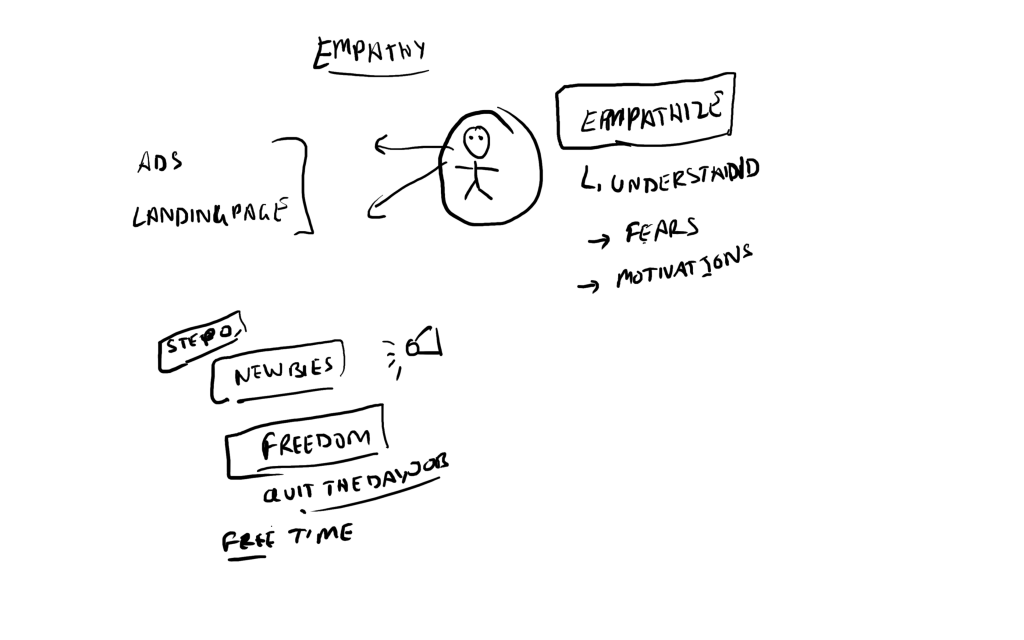 empathy copywriting