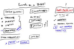 budget funnels