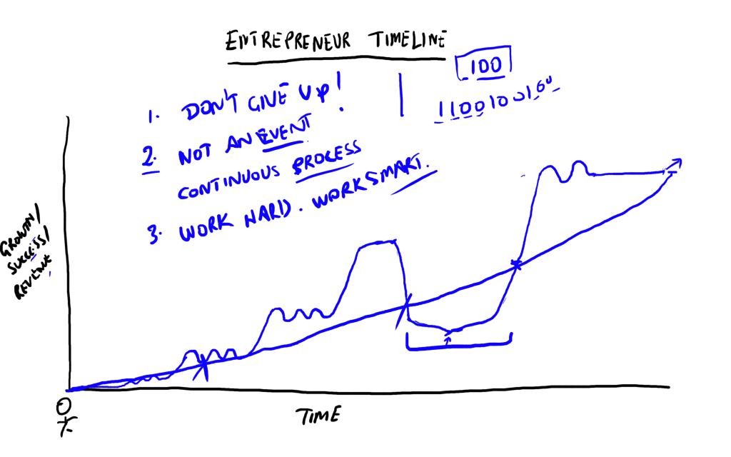 entrepreneur timeline