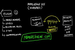 membership site plugin wordpress