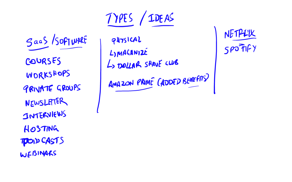 membership site types and ideas