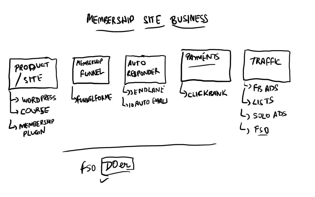 membership site business