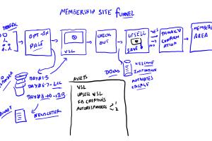 membership site funnel