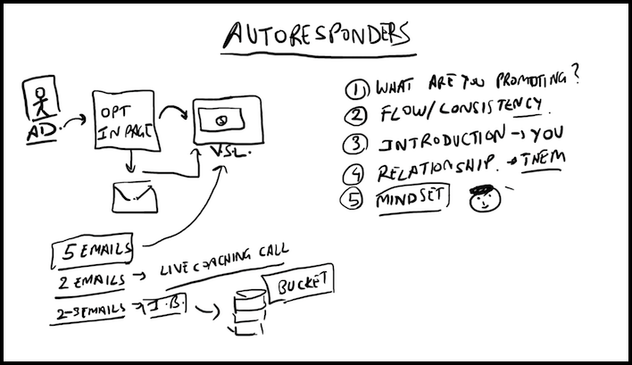 Doodle of Autoresponder Sequence That Converts