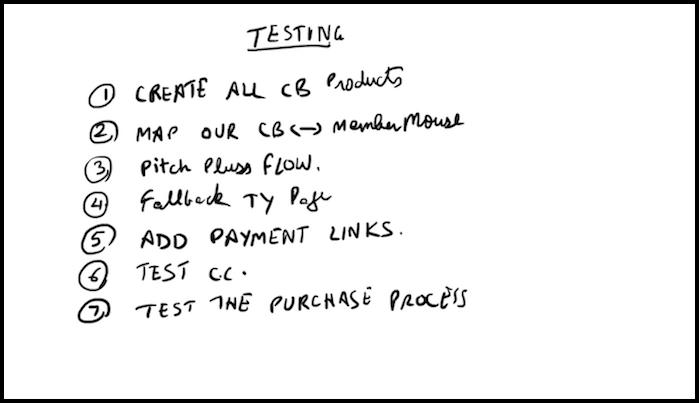 Clickbank Testing Process Doodle