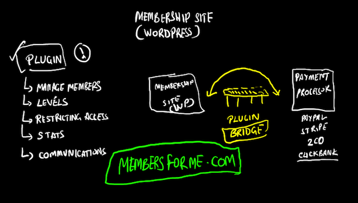 Installing A WP Membership Plugin