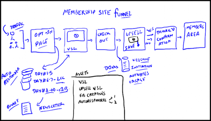 Membership Site Funnel