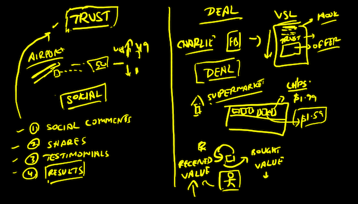 Trust Psychological Selling Doodle