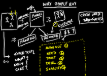 Why People Buy Psychological Selling Doodle