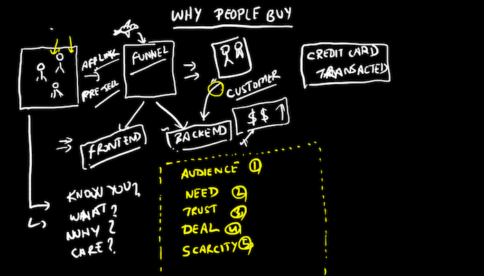 Psychological Selling - Why People Buy Doodle