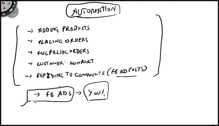 Automate Shopify Doodle