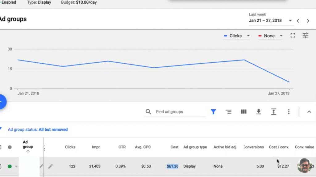 Adwords Website Traffic Retargeting Stats